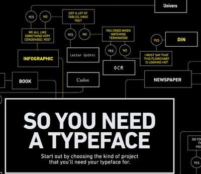 So you need a typeface poster